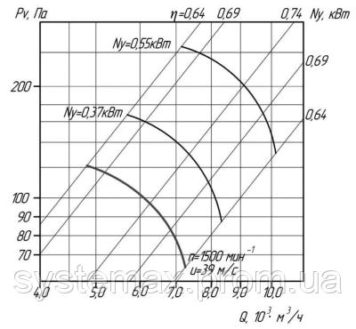 Аэродинамика (вентилятор осевой ВО 06-300 №5)