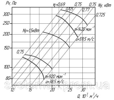 Аэродинамика (вентилятор осевой ВО 06-300 №8)