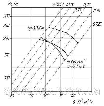 Аэродинамика (вентилятор осевой ВО 06-300 №10)