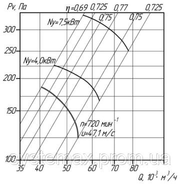 Аэродинамика (вентилятор осевой ВО 06-300 №12,5)