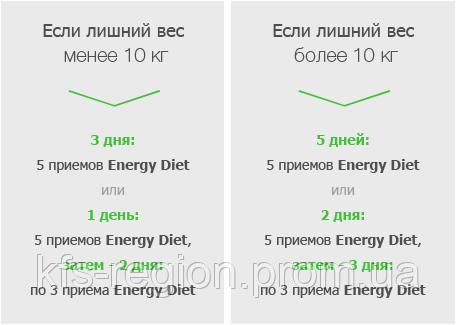 """Программа похудения Енерджи Диет """"Старт"""""""