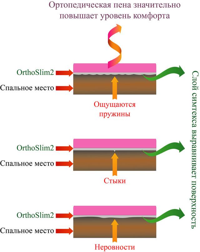 Схема. Матрас OrthoSlim2, производитель Dz-mattress