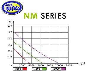 Насос для пруда AquaNova NM-6500 л/ч SuperEco, фото 2