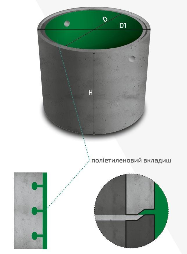 Колодязні кільця c ПЕ вкладишем КС20.20-ПН-П