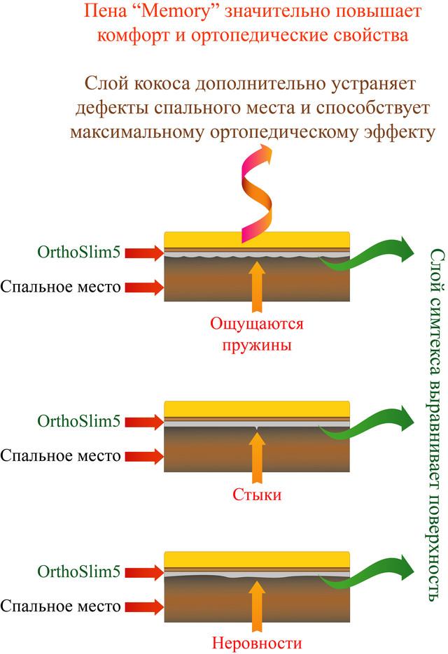 матрас OrthoSlim5