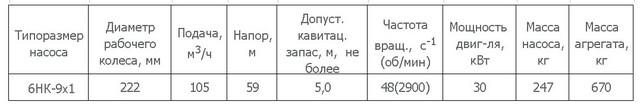 Насос 6НК-9х1-222