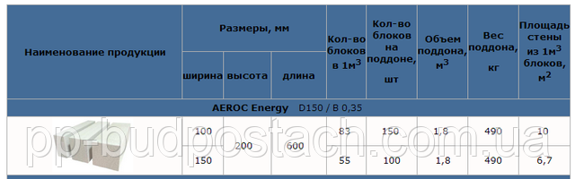клееный блок AEROC Energy Plus
