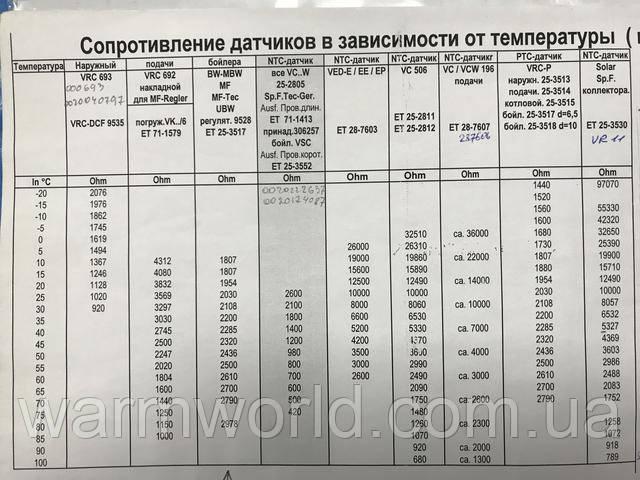Сопротивление датчика 306257 в зависимости от температуры