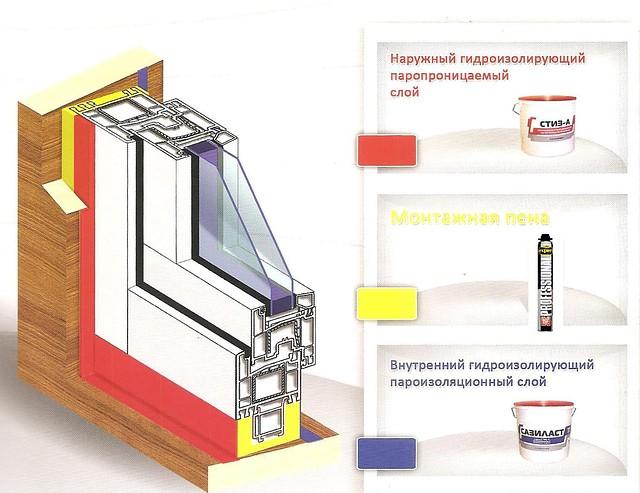 ГЕРМЕТИКИ для пароизоляции и гидроизоляции стыков при монтаже оконных конструкций