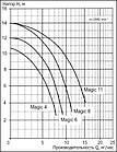 Насос Badu Magik11 11 м3/год при 8м/ст. ст, 0,45 кВт, 220 В, фото 6
