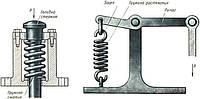 Пружины для станочных приспособлений. Изготовление пружин для станков