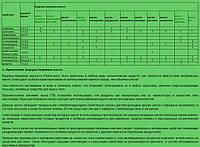 Таблица свойств ВРМ (водорастворимых масел)