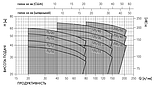 Поверхностный насос Ebara 2CDX/E 200/40, фото 2