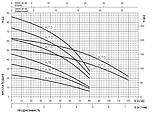 Поверхностный насос Ebara Compact/A AM/8, фото 2