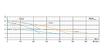 Дренажный насос Shimge QDX 50-7-1,5K1, фото 5