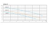 Циркуляционный насос Shimge XP 50-12F-280, фото 2