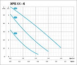 Циркуляционный насос Shimge XPS 32-6-180, фото 2