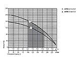 Скважинный насос Sprut 4SPW 8-112-5,5, фото 2