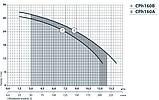 Центробежный поверхностный насос Насосы+Оборудование CPh160B, фото 2