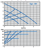 Циркуляционный насос Ebara EGO 25/60-130, фото 2