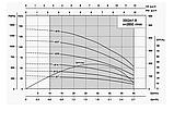Скважинный насос Shimge 3 SGm 1.8/27, фото 3