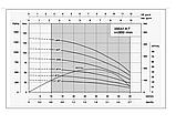 Скважинный насос Shimge 3 SEm 1,8/33T, фото 2