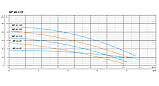 Циркуляционный насос Shimge XP 40-18F-250, фото 3