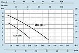 Дренажный насос Speroni SDH 500, фото 2
