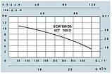 Дренажный насос Speroni ECM 100-DS, фото 2