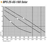 Циркуляционный насос Насосы+Оборудование BPS 25-4S-180 Solar, фото 3