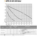 Циркуляционный насос Насосы+Оборудование BPS 32-8S-180 Solar, фото 2