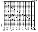 Циркуляционный насос Aruna RM 25-6-180, фото 2