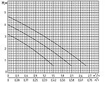 Циркуляционный насос Rudes RH 20-4-130, фото 2