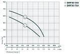 Дренажный насос Rudes DRP 30-750, фото 2