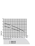 Дренажно-фекальный насос Rudes DRQ 450F, фото 2