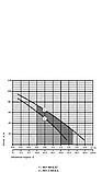 Скважинный насос Rudes 4S 1,1-50-0,5, фото 2
