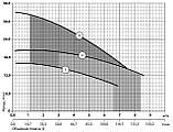 Дренажный насос Sprut QDX 1,5-16-0,37, фото 2