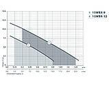 Насос повышения давления Насосы+Оборудование 15WBX-9, фото 2