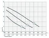 Циркуляционный насос Насосы+Оборудование BPS 25-4S-180, фото 2