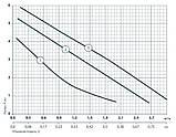 Циркуляционный насос Насосы+Оборудование BPS 25-6S-130, фото 2
