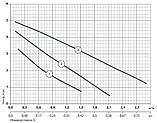 Циркуляционный насос Насосы+Оборудование BPS 32-4S-180, фото 2