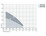 Центробежный поверхностный насос Насосы+Оборудование DP750A, фото 2