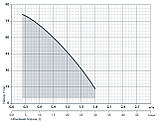 Центробежный поверхностный насос Насосы+Оборудование DDPm 505A + эжектор, фото 2