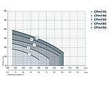 Центробежный поверхностный насос Насосы+Оборудование CPm 190/AISI316, фото 2