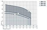 Центробежный поверхностный насос Насосы+Оборудование DTm 20, фото 2