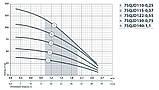 Скважинный насос Насосы+Оборудование 75QJD 110-0.25, фото 2
