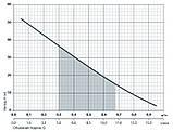 """Скважинный насос Sprut 2S QGD 0.5-25-0.37 """"IGLA"""", фото 2"""