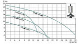 Циркуляционный насос Euroaqua LPA 40-13-550, фото 2