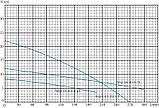 Фекальный насос Euroaqua WQ 12 - 8.5 - 0.45, фото 2