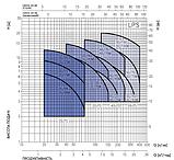 Циркуляционный насос Ebara LPS 50/75 M, фото 2